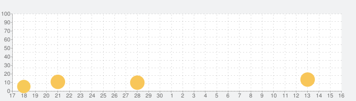Garena Free Fireの話題指数グラフ(10月16日(水))