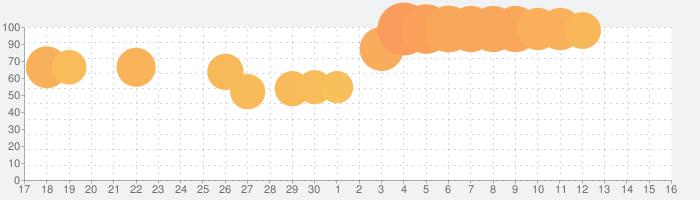 エイリアンのたまご(エリたま)【新感覚!ふるふる交配RPG】の話題指数グラフ(7月16日(火))