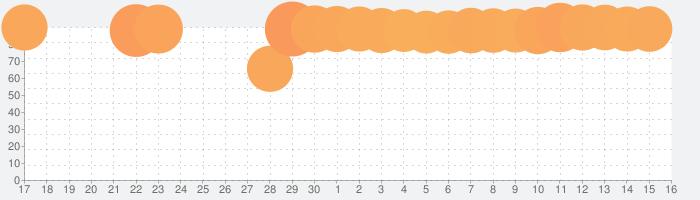 Music FM | 音楽で聴き放題-ミュージック fm音楽の話題指数グラフ(7月16日(火))