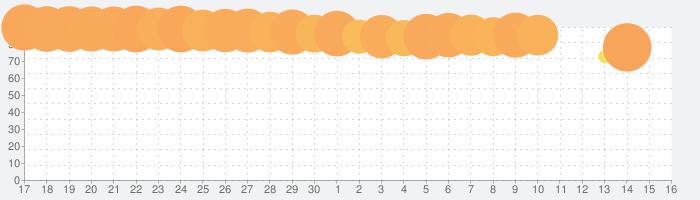 開店デパート日記2の話題指数グラフ(7月16日(火))