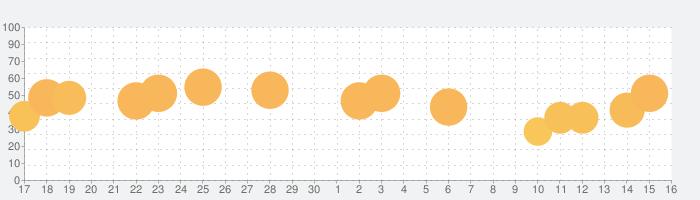 三国ドライブの話題指数グラフ(7月16日(火))