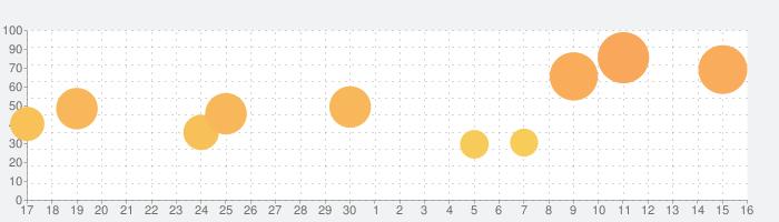 ズーキーパー DXの話題指数グラフ(12月16日(月))
