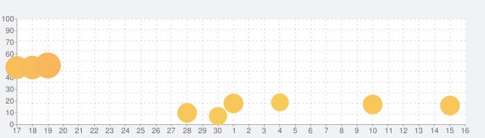 ブレイドストーリーの話題指数グラフ(12月16日(月))