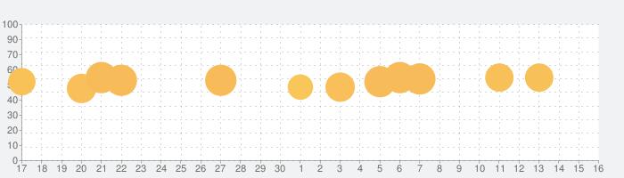 Splendorの話題指数グラフ(10月16日(水))