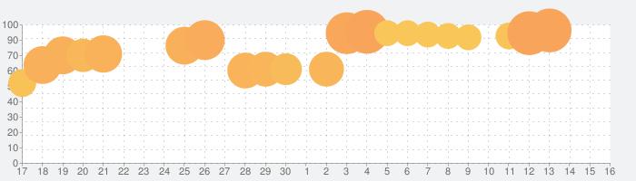 Numpuz – 面白い脳トレ&数字パズルゲームの話題指数グラフ(7月16日(火))