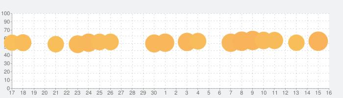 ナンプレ - 古典的ロジックゲームの話題指数グラフ(10月16日(水))