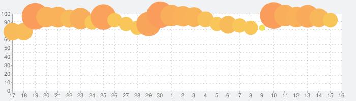 #コンパス 【戦闘摂理解析システム】の話題指数グラフ(10月16日(水))