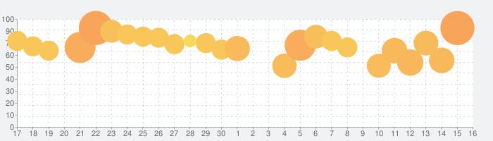 フォートナイトの話題指数グラフ(10月16日(水))