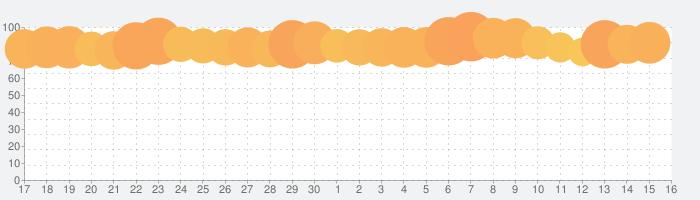 マッチングトン·マンションの話題指数グラフ(7月16日(火))