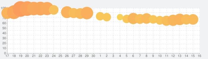 単語リンクの話題指数グラフ(7月16日(火))