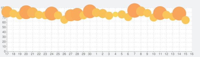 ウイニングイレブンカードコレクションの話題指数グラフ(10月16日(水))