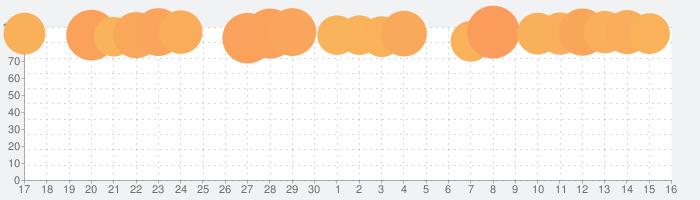 ダンジョンメーカーの話題指数グラフ(10月16日(水))