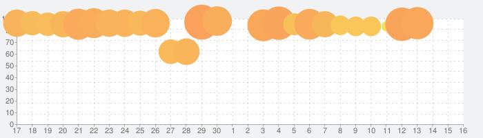Bottle Flip 3Dの話題指数グラフ(7月16日(火))