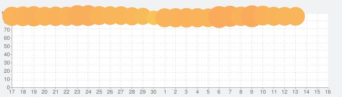 ロードモバイル: 戦争キングダム – ストラテジーバトルRPGの話題指数グラフ(10月16日(水))