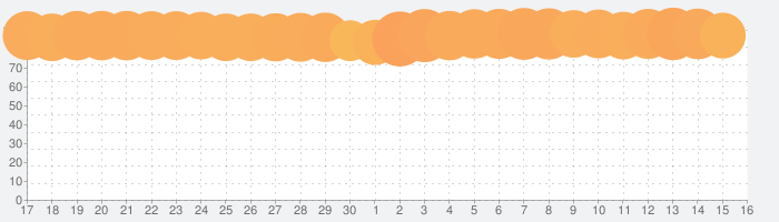 ピッコマの話題指数グラフ(10月16日(水))
