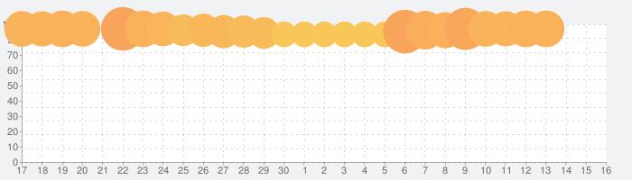 マッチングトン·マンションの話題指数グラフ(10月16日(水))