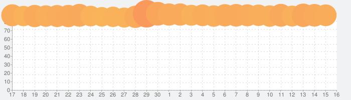 Fun Race 3Dの話題指数グラフ(7月16日(火))