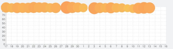 Crowd Cityの話題指数グラフ(7月16日(火))