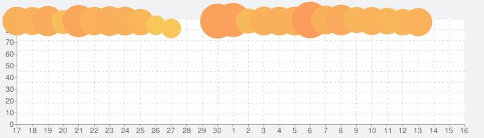 FINAL FANTASY BRAVE EXVIUSの話題指数グラフ(10月16日(水))