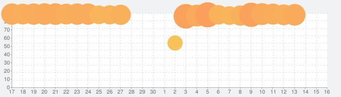 無料・QRコードリーダー、QRコード読み取りアプリの話題指数グラフ(7月16日(火))