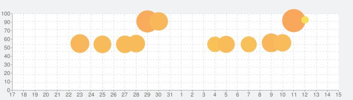 Human Resource Machine (ヒューマン・リソース・マシン)の話題指数グラフ(11月15日(金))