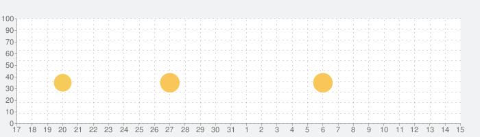 Trail Boss BMXの話題指数グラフ(11月15日(金))
