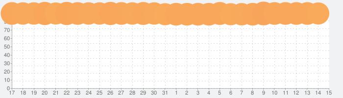 PUBG MOBILEの話題指数グラフ(11月15日(金))