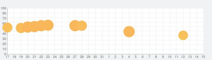 Polysphere - art of puzzleの話題指数グラフ(11月15日(金))