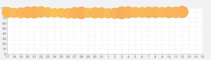 Pinterest(ピンタレスト)の話題指数グラフ(11月15日(金))