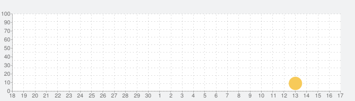GoldFish -無限の水溜り-の話題指数グラフ(7月17日(水))