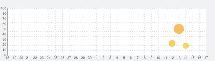 カメラハイビジョンプロフェッショナルの話題指数グラフ(10月17日(木))