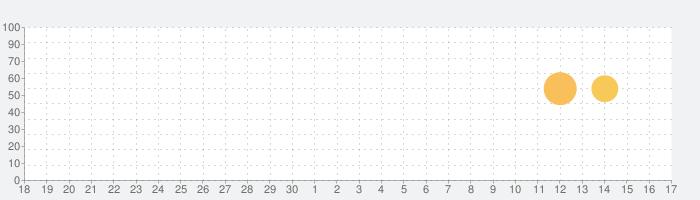 Pocket Anatomy.の話題指数グラフ(10月17日(木))