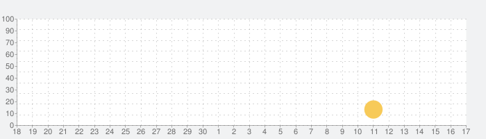 Oilistの話題指数グラフ(10月17日(木))