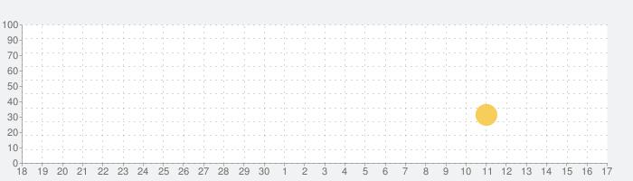 はらぺこクッキング お料理を作って楽しむ子供向け料理ゲームアプリの話題指数グラフ(10月17日(木))
