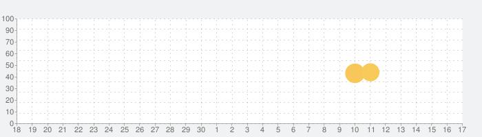 goo防災マップ(避難所、公衆電話、公共施設等を地図表示)の話題指数グラフ(10月17日(木))