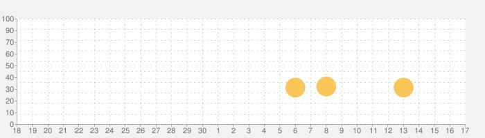 Bleentoro Proの話題指数グラフ(7月17日(水))