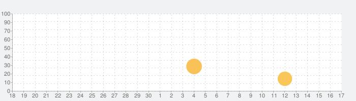 コードとスケールの究極リスト PROの話題指数グラフ(10月17日(木))