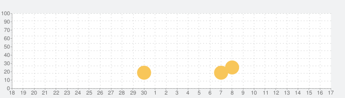 ArkResona -アークレゾナ-の話題指数グラフ(10月17日(木))