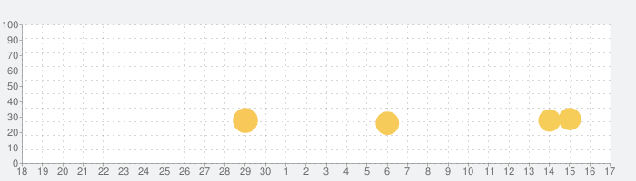 Go Fish!の話題指数グラフ(7月17日(水))