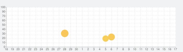 Card Wars Kingdomの話題指数グラフ(7月17日(水))