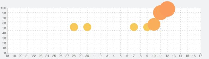 特務機関NERV防災の話題指数グラフ(10月17日(木))