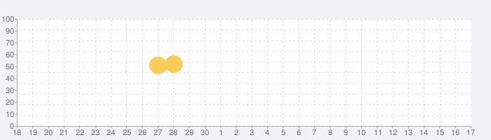 PlusLifeの話題指数グラフ(7月17日(水))