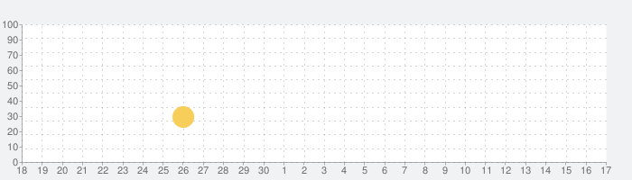 Patternator パターンメーカーの背景と壁紙の話題指数グラフ(10月17日(木))