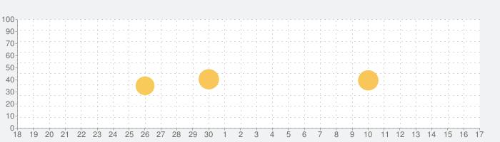 バッテリーバー  : Battery Bar - Energy Bar - Power Linesの話題指数グラフ(10月17日(木))