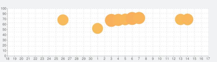 すみすみ~まったりパズル~の話題指数グラフ(7月17日(水))