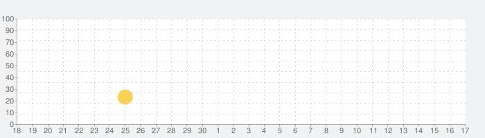世界を旅する歩数計 - Smanpoの話題指数グラフ(7月17日(水))