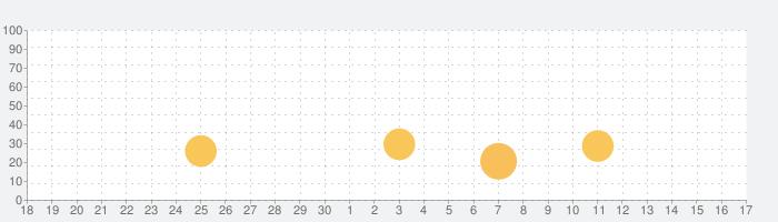 別世界への橋:燃え尽きた夢 (Full)の話題指数グラフ(7月17日(水))