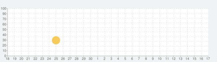 射撃の王の話題指数グラフ(7月17日(水))