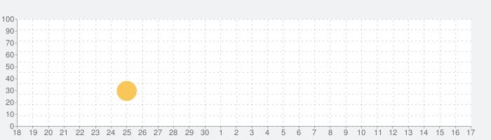 ポケットトループ: 戦略 RPGの話題指数グラフ(7月17日(水))