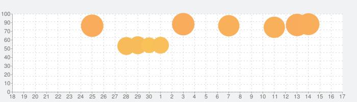 えどたんの話題指数グラフ(7月17日(水))